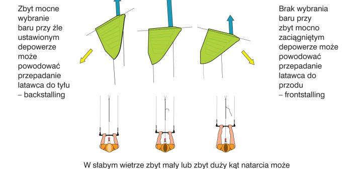 Trymowanie kite'a