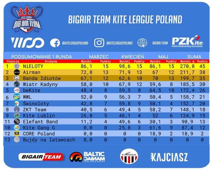 Liga Big Air wyniki